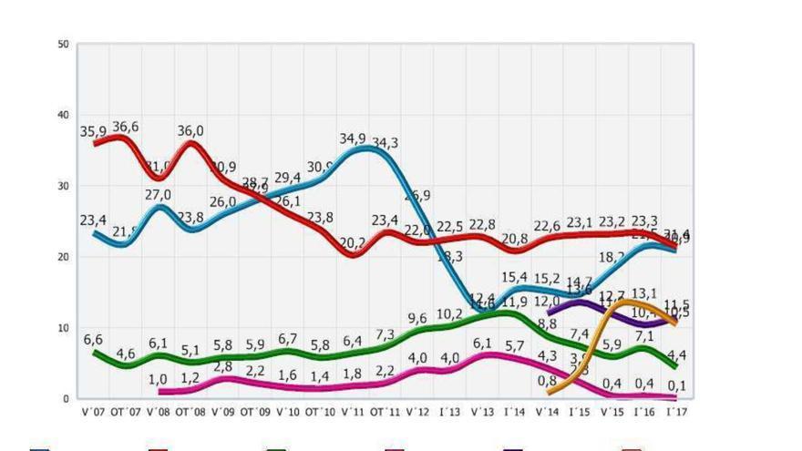 Evolución del voto en las elecciones al Parlamento de Andalucía.