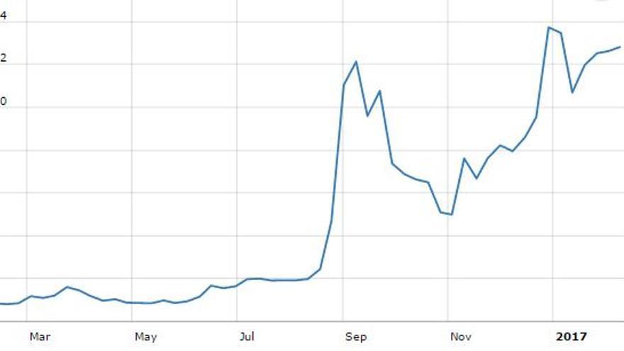 El crecimiento de Monero coincide con su aceptación en AlphaBay