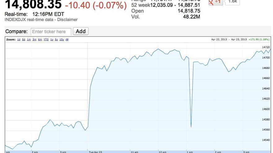 23 de abril, Dow Jones