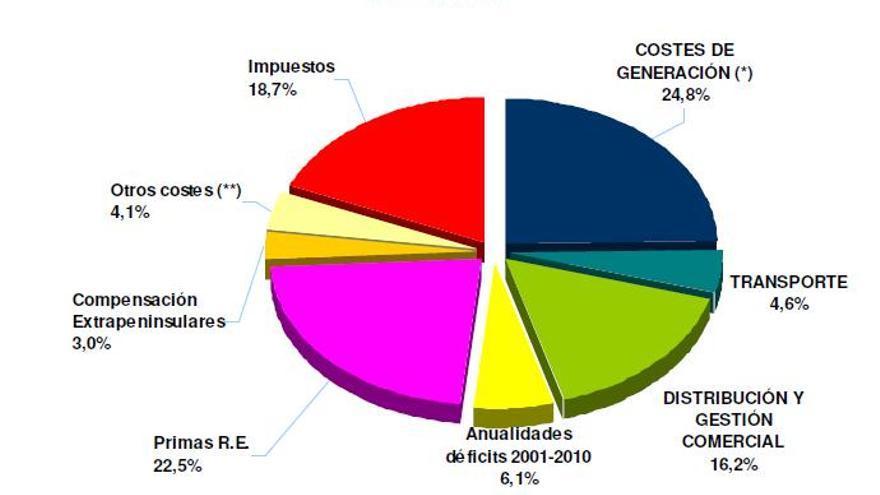 Más de la mitad del recibo de la luz de las empresas y hogares canarios son impuestos según Ecoluz