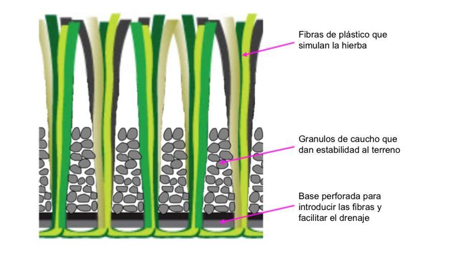 Diagrama básico de un sistema de césped artificial