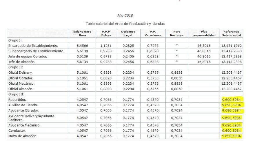Tabla salarial del convenio de Prodelivery para 2018 para las categorías del área de Producción y Tienda (sin el ajuste del 0,6%).