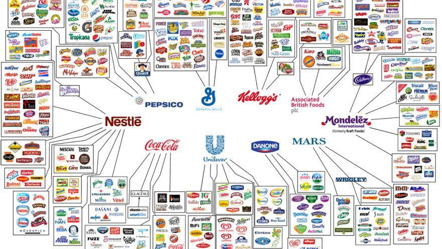 Infografía de los productos que forman parte de las 10 grandes / Oxfam