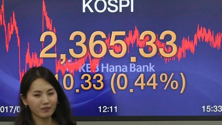 La Bolsa de Seúl retrocede un 0,04 % en la apertura hasta los 2.457,12 puntos