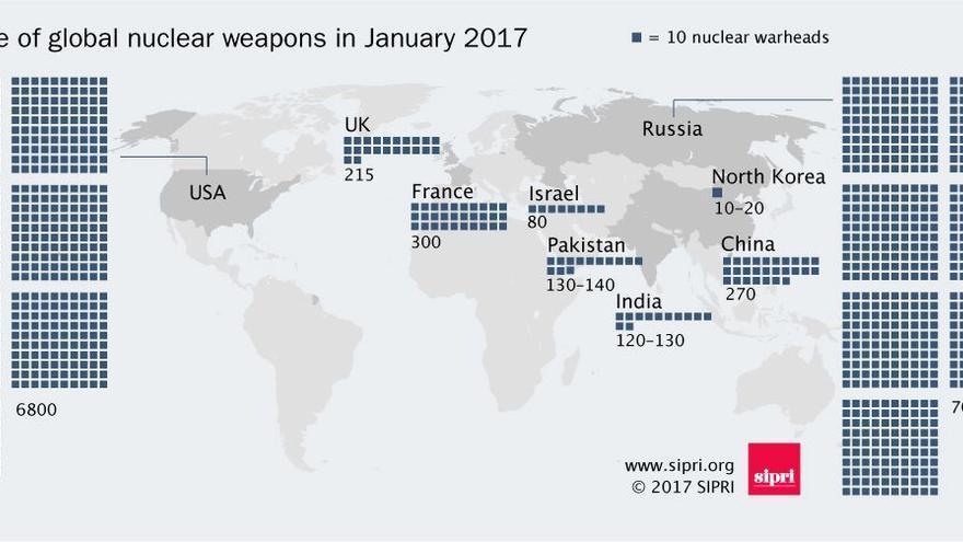Arsenal mundial de armas nucleares. SIPRI