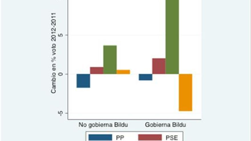 Gráfico 1. Cambio de porcentaje de votos para cada partido en 2012 respecto de las municipales de 2011 en los 35 municipios vascos de más de 10000 habitantes, en función de si Bildu gobierna o no el municipio.