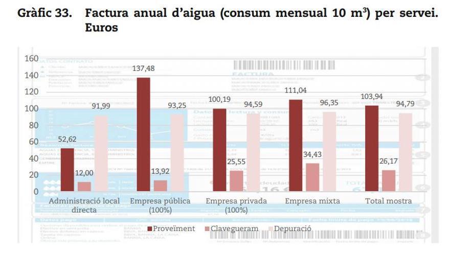 Factura anual por servicio donde se observa que la gestión directa es la más económica.