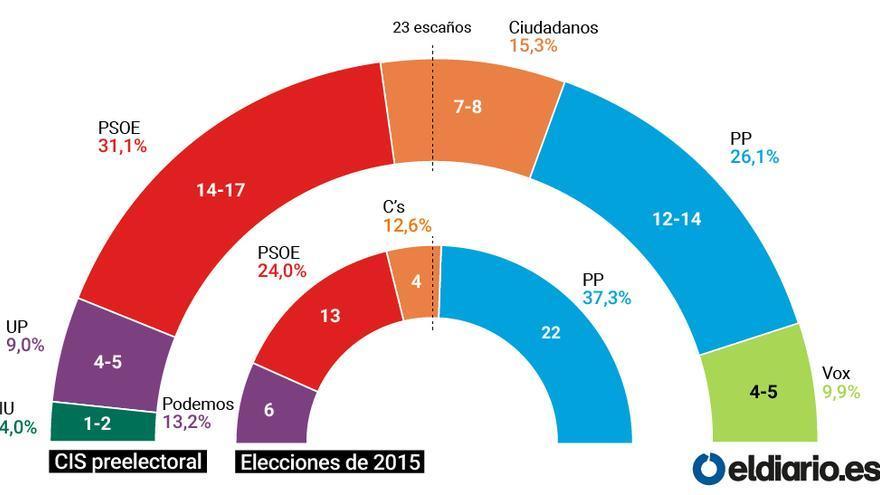 Encuesta CIS Murcia