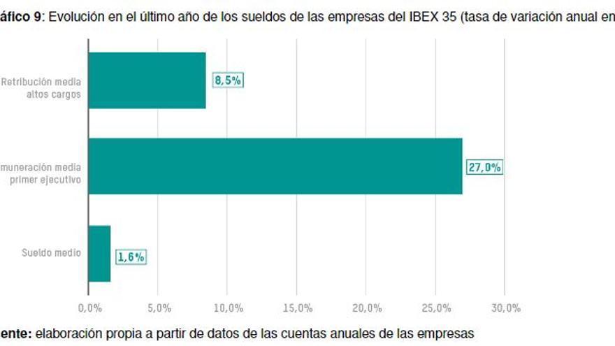 Evolución 2017 de los sueldos de las empresas del IBEX 35 (tasa de variación anual en %).