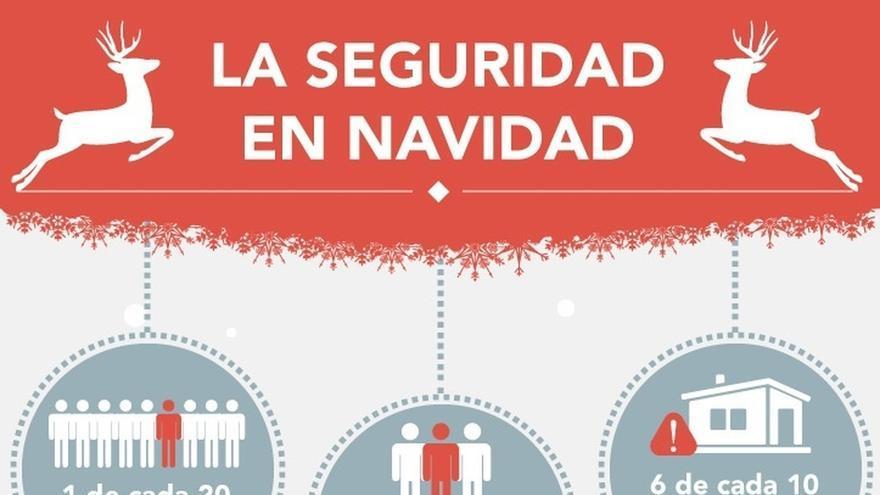 La Nochevieja es la fecha más insegura de las Navidades para un 72% de españoles, según un sondeo