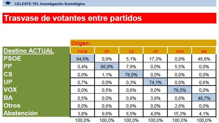 Trasvase votos Badajoz Celeste-Tel