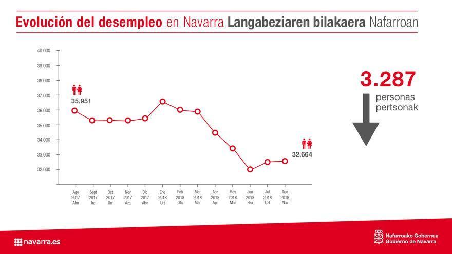 Evolución del paro en Navarra.