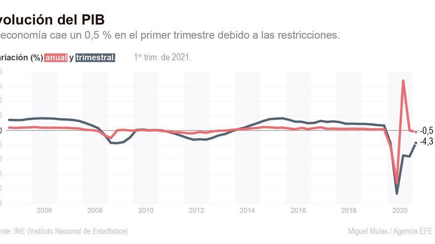La tercera ola de covid hizo recaer el PIB un 0,5 % en el primer trimestre