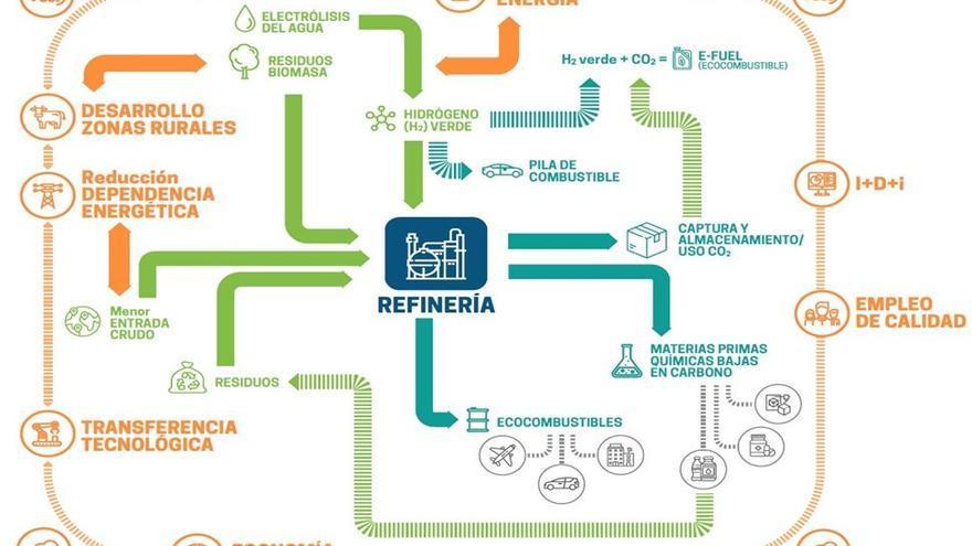 Ilustración de la estrategia para la evolución hacia los ecocombustibles