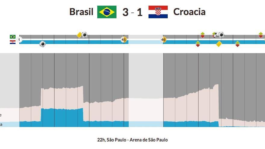 Visualización de los pronósticos del Brasil-Croacia del Mundial 2014.