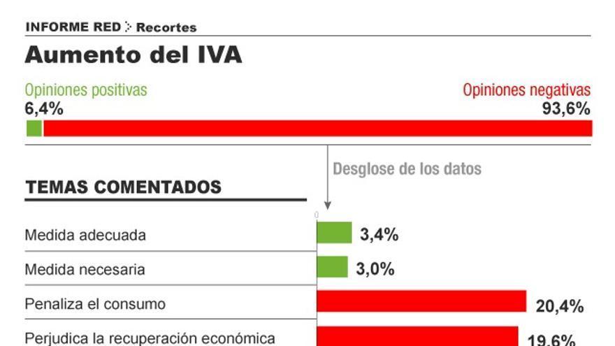 Sobre el aumento de IVA. Infografía: Covadonga Fernández