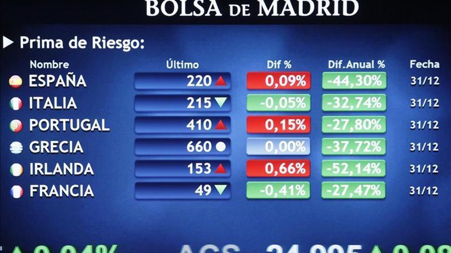 La prima de riesgo española abre en 217 puntos y sigue en mínimos desde 2011