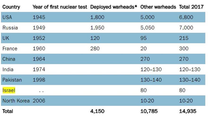 Tabla de SIPRI sobre el arsenal nuclear existente en 2017.
