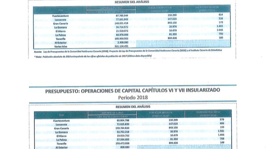 Cuadros de inversión insularizada aportada por el Cabildo de Gran Canaria.