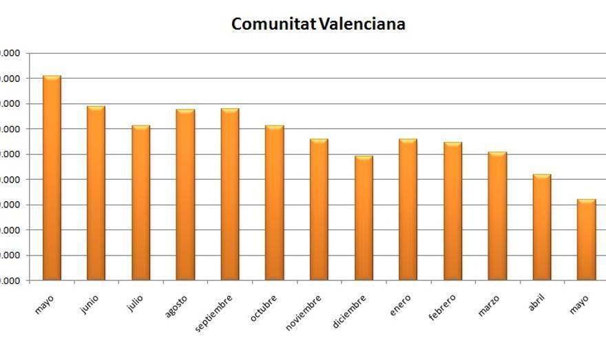 Gráfico de la evolución del paro en la Comunitat Valenciana durante los últimos meses