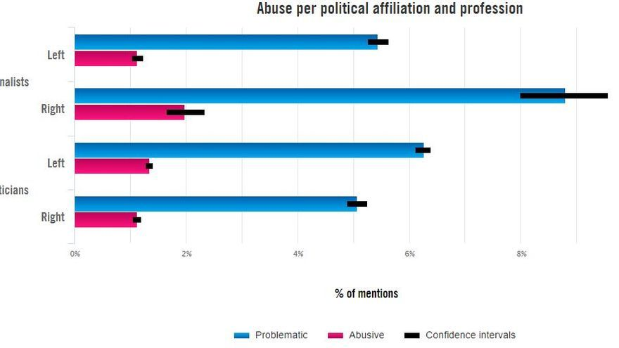 Abuso online sufrido por 778 políticas y periodistas en Twitter en 2017: por afiliación política y profesión