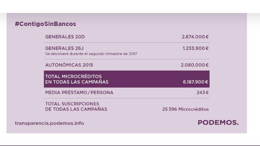 El Tribunal de Cuentas urge a regular el 'crowdfunding' con el que Podemos financia sus campañas