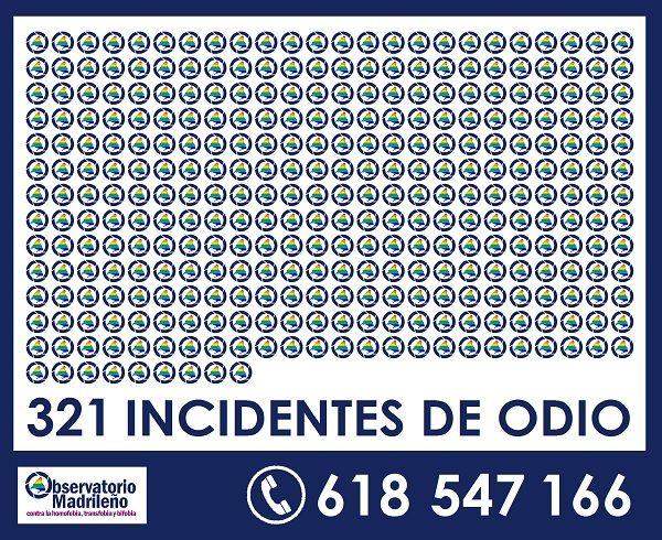 Incidentes de LGTBfobia registrados en la Comunidad de Madrid 2017 | Observatorio Madrileño contra la LGTBfobia