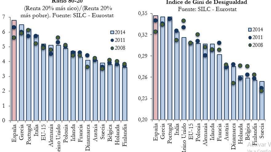 La desigualdad de la renta durante la crisis