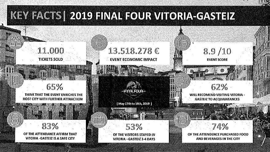 Datos del informe sobre el impacto económico de la Final Four