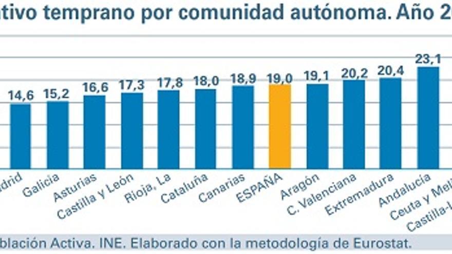 La Región de Murcia la segunda con más abandono escolar en el año 2016