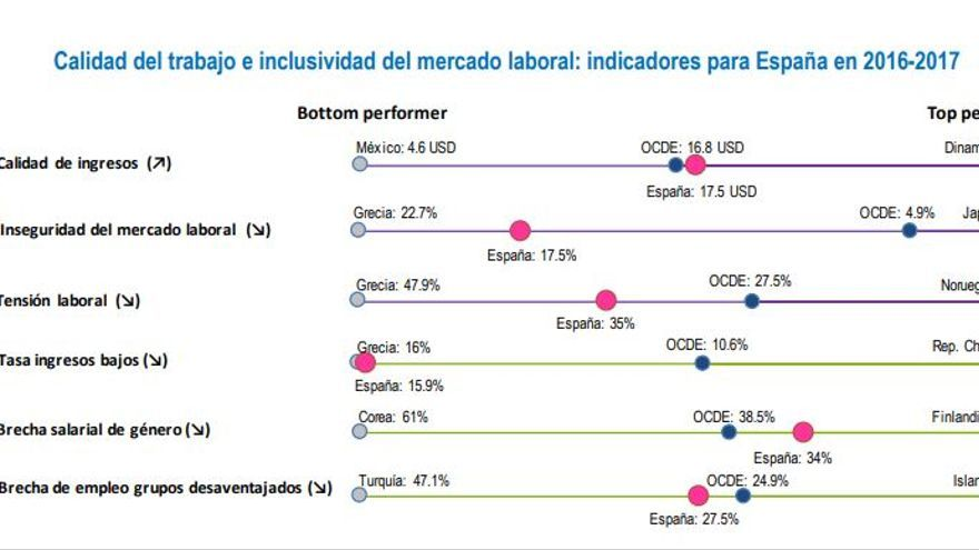 Calidad del trabajo e inclusividad del mercado laboral: indicadores para España en 2016-2017.
