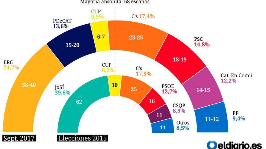encuesta referendum 2