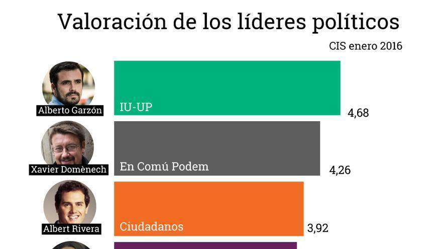 Valoración de líderes políticos / Gráfico: Belén Picazo y Raúl Sánchez