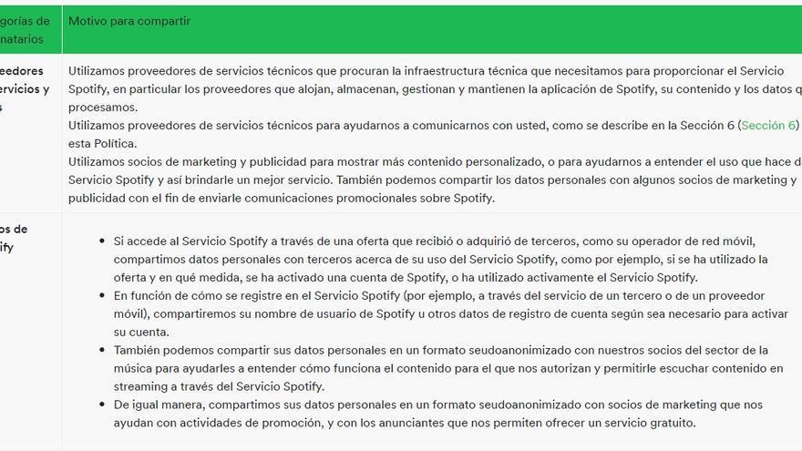 Información que Spotify comparte con tercero, presente en su política de privacidad.