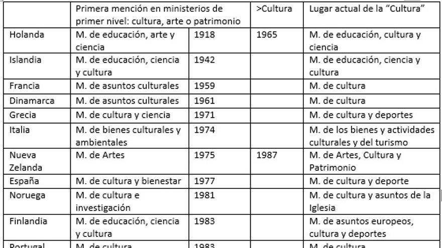 Ministerios de cultura en 24 democracias maduras.. Compilado con datos de la Wikipedia. @AlbertoPenades @PiedrasPapel