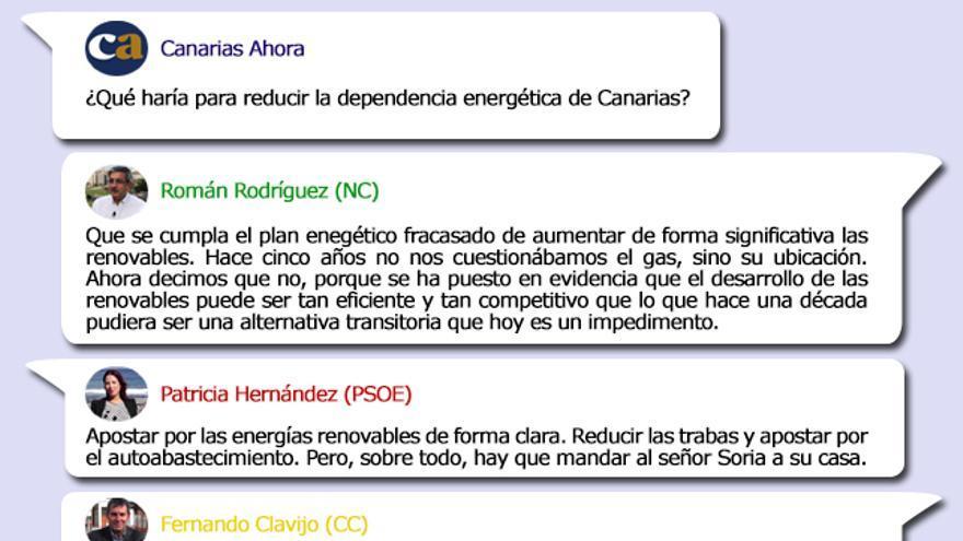 Propuestas de los candidatos al Gobierno de Canarias en Materia energética.