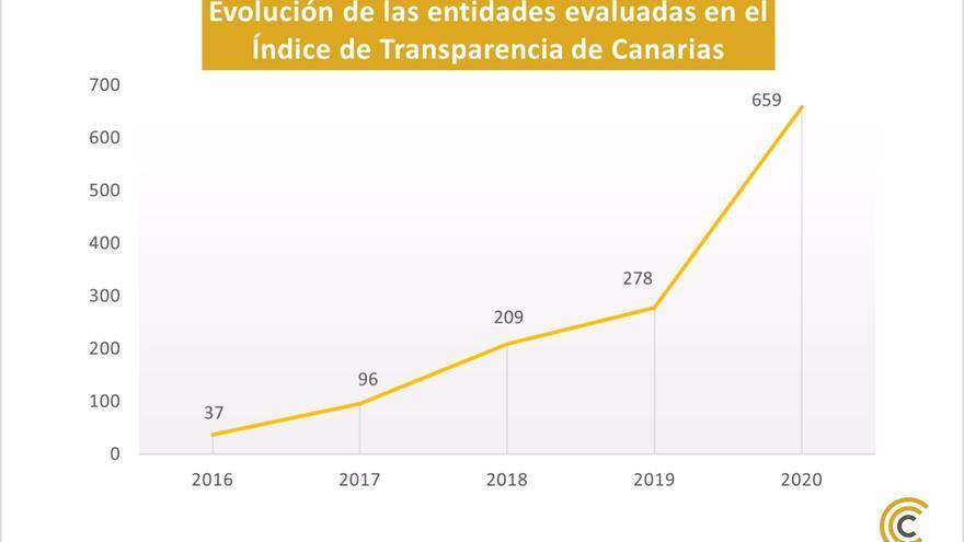 Unas 659 entidades públicas y privadas declaran su nivel de transparencia en Canarias de un total de 891 censadas