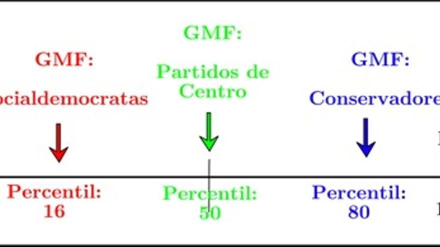 Grupos más favorecidos (GMF) en 1975 por ideología del gobierno.