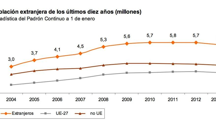 Población extranjera de los últimos diez años (millones)