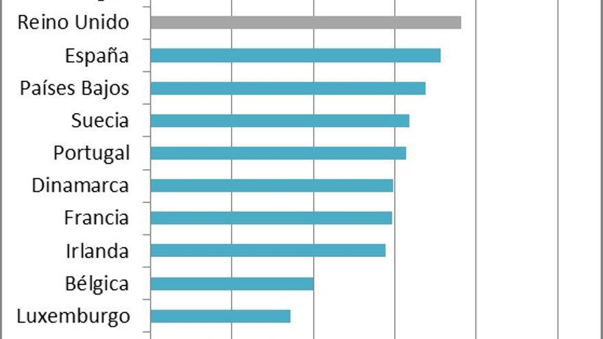 Brecha salarial de género en la UE. Promedio 1994-2006 y 2012 respectivamente. Fuente: Elaboración propia a partir de datos de Eurostat.