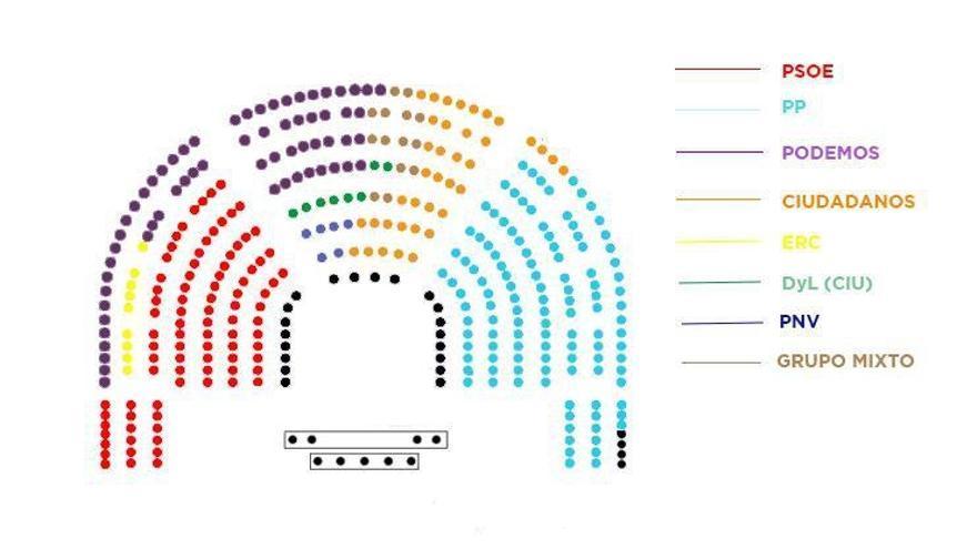 Así es la distribución de escaños aprobada por la Mesa del Congreso.