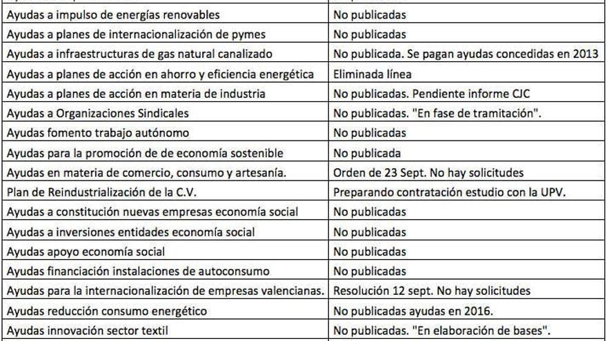 Algunas líneas presupuestarias de la Conselleria de Economía pendientes de ejecución a octubre de 2016.