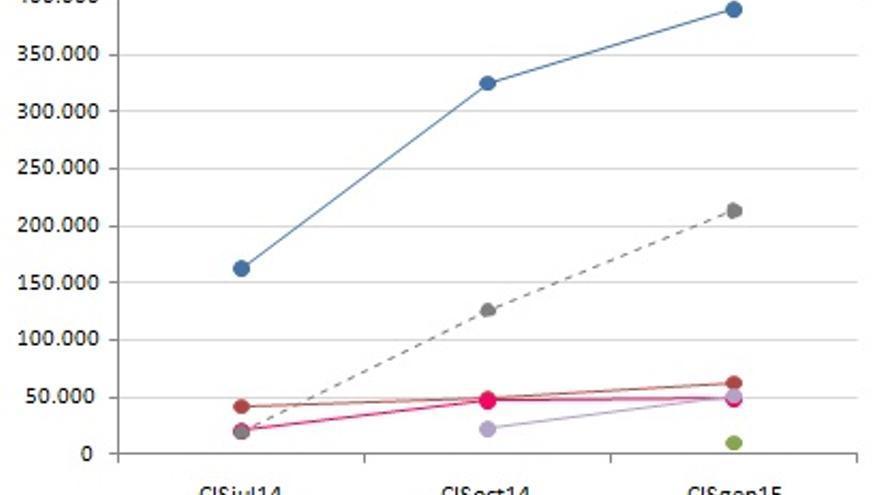 Recuerdo de voto de los que manifiestan intención de votar C's, barómetros CIS (las cifras son una estimación en base al voto real obtenido en las generales 2011)