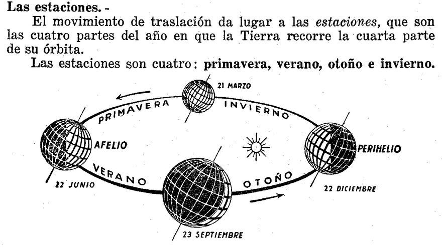 Fragmento de Enciclopedia Estudio (1960).