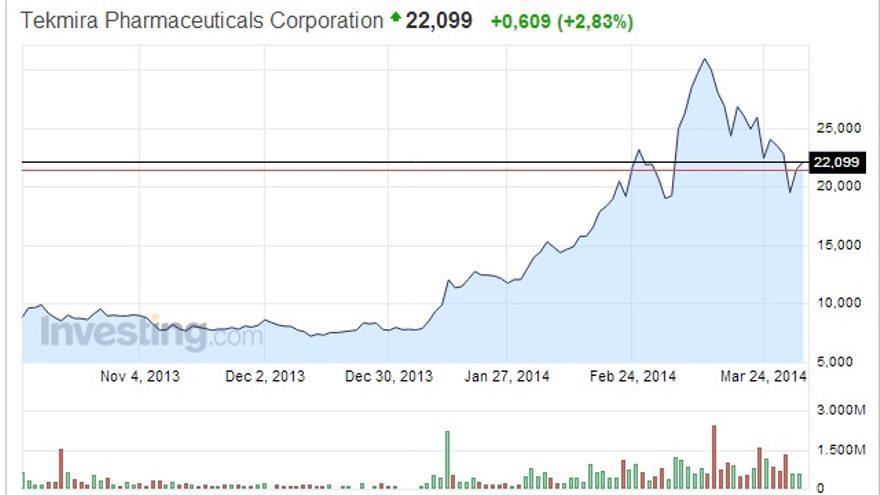 Según el índice Nasdaq en el último trimestre las acciones de la farmacéutica Tekmira se han disparado.