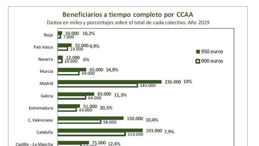 Beneficiarios del SMI de 950 euros a tiempo completo por CCAA, según CCOO