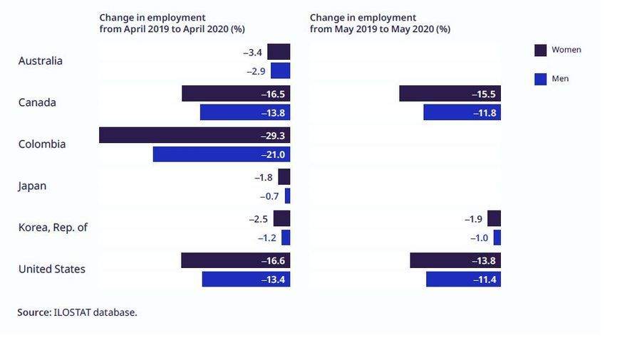 Reducción interanual del empleo en abril y mayo de 2020 en Australia, Canadá, Estados Unidas, Colombia, Japón y Corea del Sur.