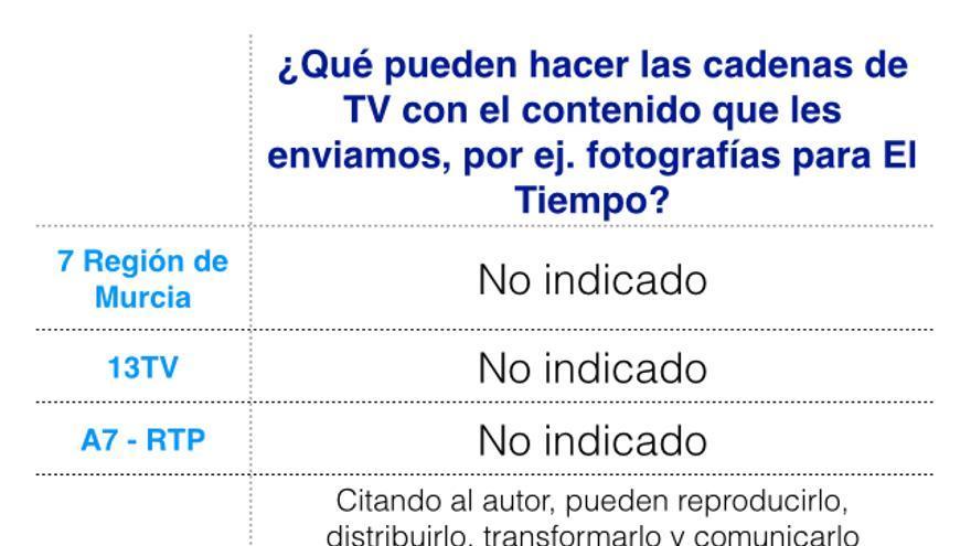 Comparativa de los derechos de las televisiones sobre las fotografías según sus términos y condiciones