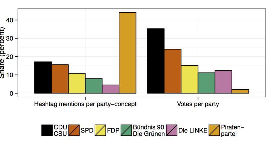 Gráfico que muestra la distorsión entre las menciones en Twitter y el resultado de las elecciones federales alemanas de 2009 / Andreas Jungherr