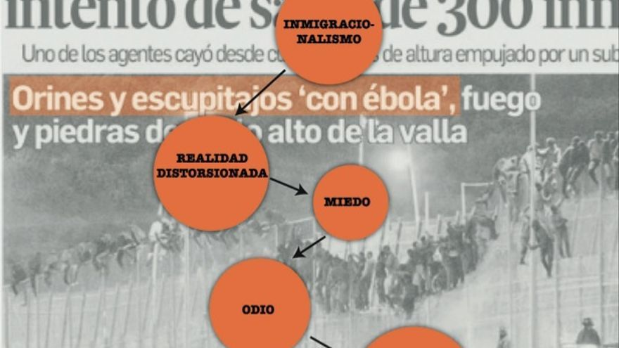 """Captura de una de las imágenes incluidas en el informe """"Inmigracionalismo"""". De fondo, la portada de El Faro de Melilla del 16 de octubre cuyo subtítulo reza: """"Orines y escupitajos 'con ébola""""."""